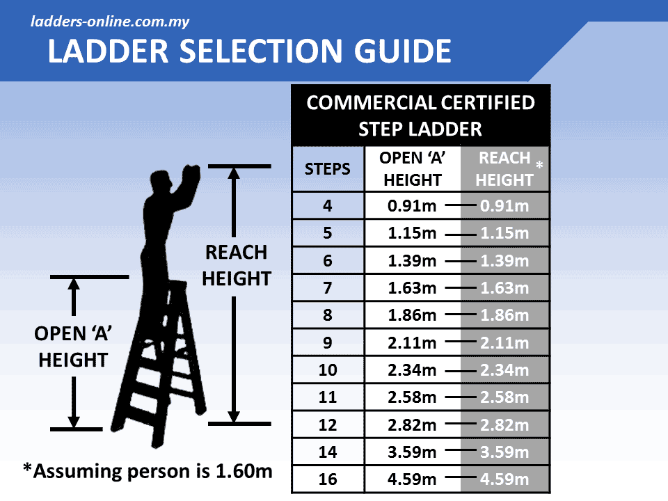 Commercial Certified Step Ladder 150kg Ladders Online