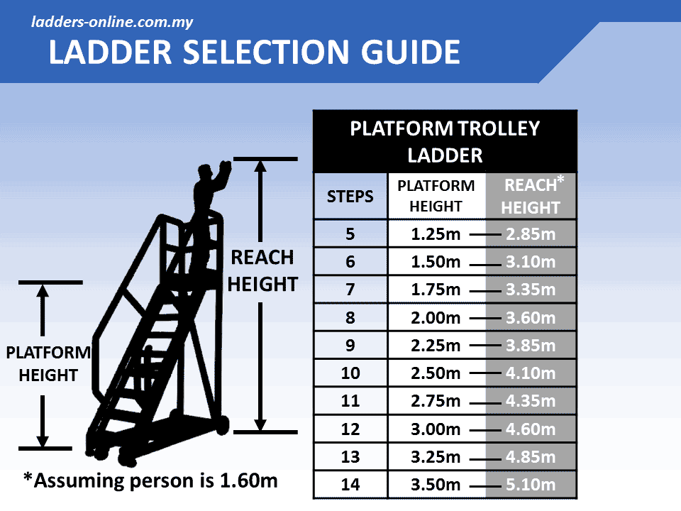 Industrial Platform Trolley Ladder 150kg Rating