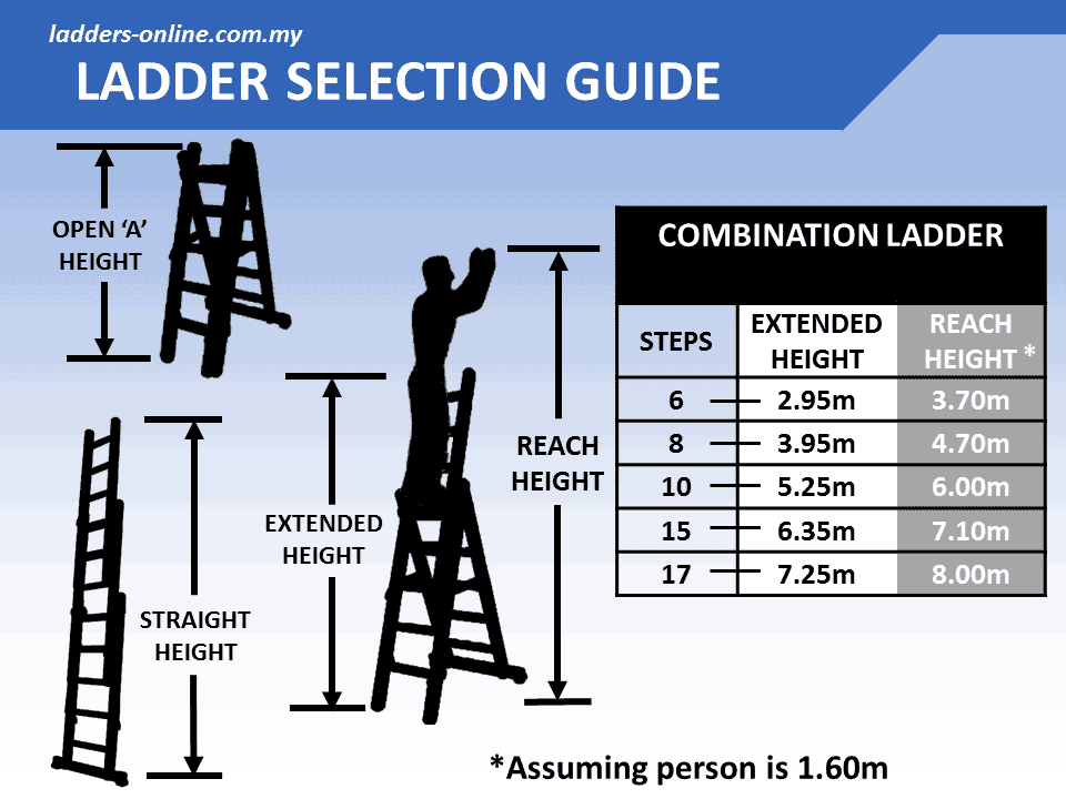 ladder height guide gallery